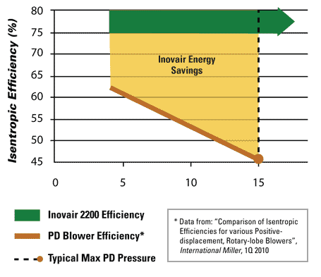 Efficiency Advantage Increases With Pressure